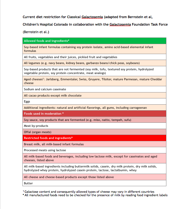 Dietary Restrictions Update for Classical Galactosemia - July 2017